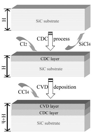 Preparation And Characterization Of A Dual Layer Carbon